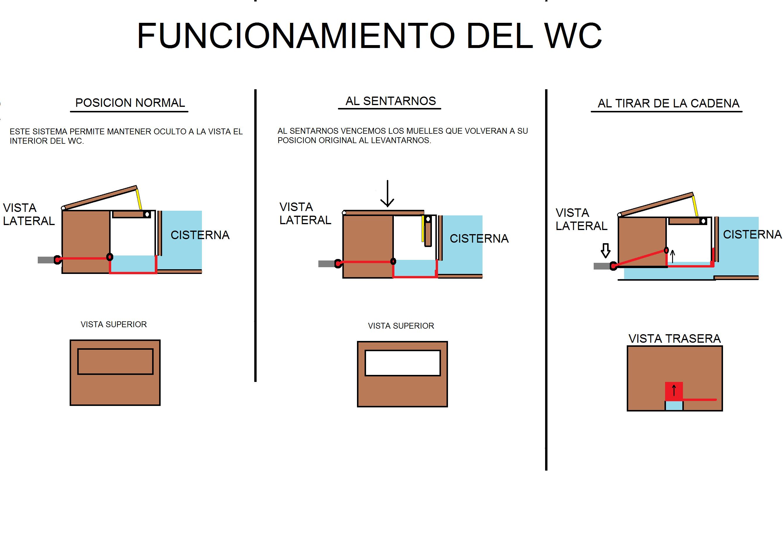 Mecanismo wc inventos patentes y marcas for Marcas de wc